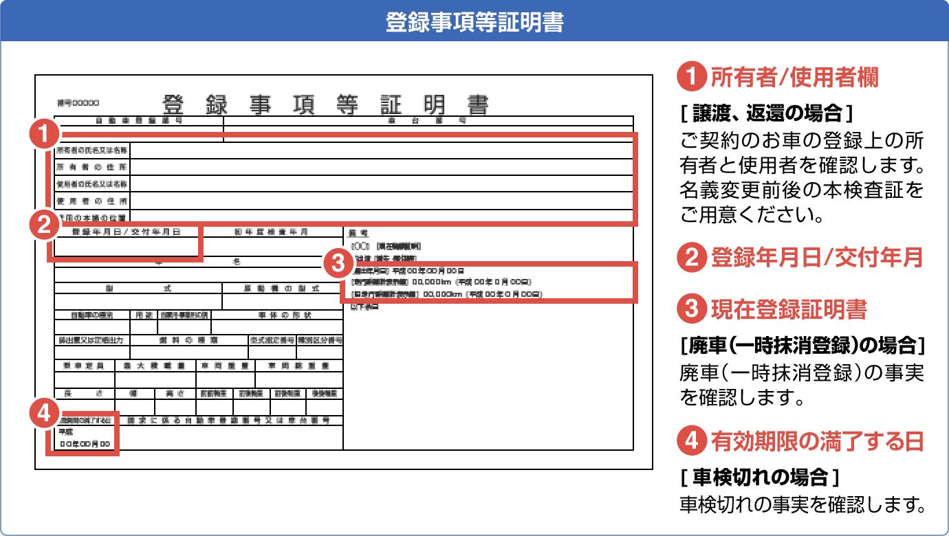 被保険自動車の廃車、もしくは譲渡、または車検切れを証明する書類(下記のいずれか1部)
